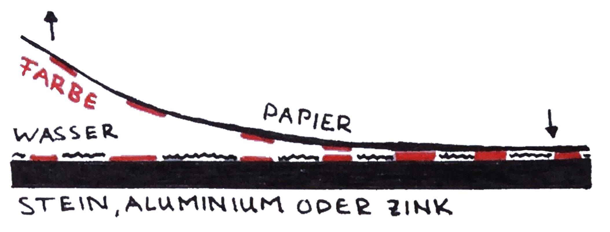 Schematische Zeichnung Flachdruck